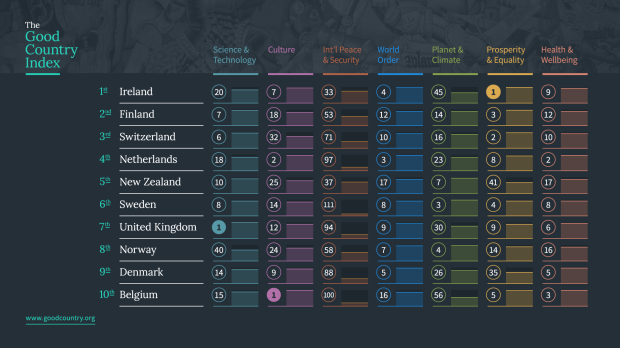Good Countries Index