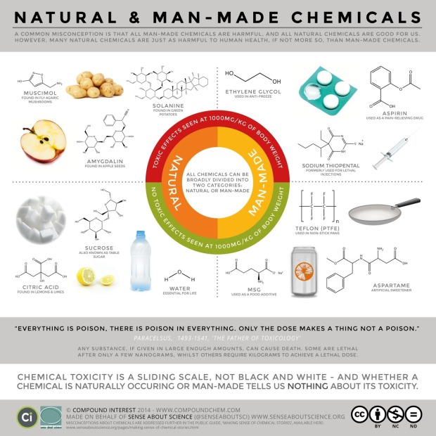 Natural and Man-Made Chemicals
