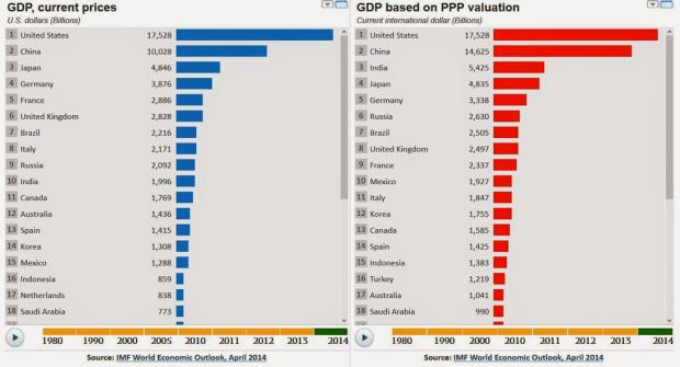 PIL Paesi secondo FMI